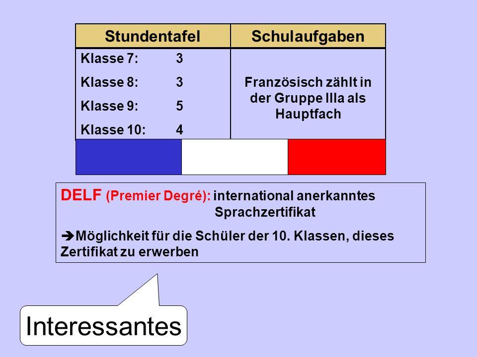 StundentafelSchulaufgaben Klasse 7: 3 Klasse 8:3 Klasse 9:5 Klasse 10:4 Französisch zählt in der Gruppe IIIa als Hauptfach Interessantes DELF (Premier Degré): international anerkanntes Sprachzertifikat Möglichkeit für die Schüler der 10.