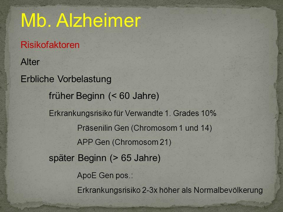 Mb. Alzheimer Risikofaktoren Alter Erbliche Vorbelastung früher Beginn (< 60 Jahre) Erkrankungsrisiko für Verwandte 1. Grades 10% Präsenilin Gen (Chro