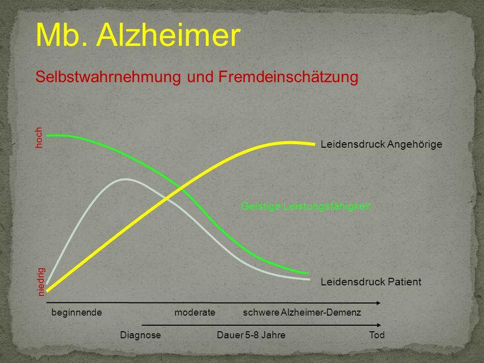 Mb. Alzheimer Selbstwahrnehmung und Fremdeinschätzung beginnendemoderateschwere Alzheimer-Demenz hoch niedrig Geistige Leistungsfähigkeit Leidensdruck