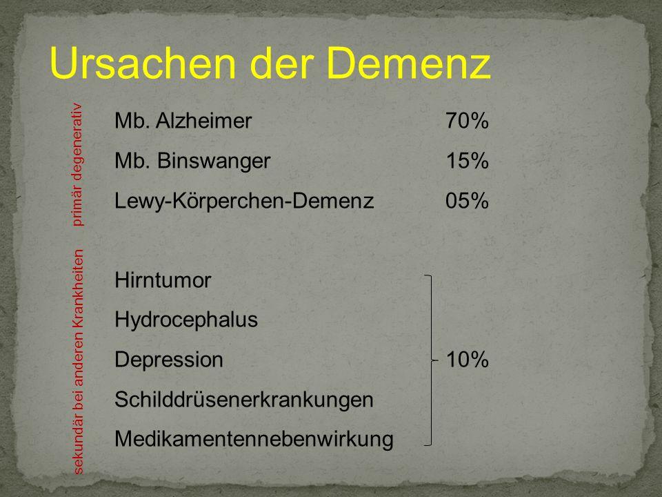 Ursachen der Demenz Mb. Alzheimer70% Mb. Binswanger15% Lewy-Körperchen-Demenz05% Hirntumor Hydrocephalus Depression10% Schilddrüsenerkrankungen Medika