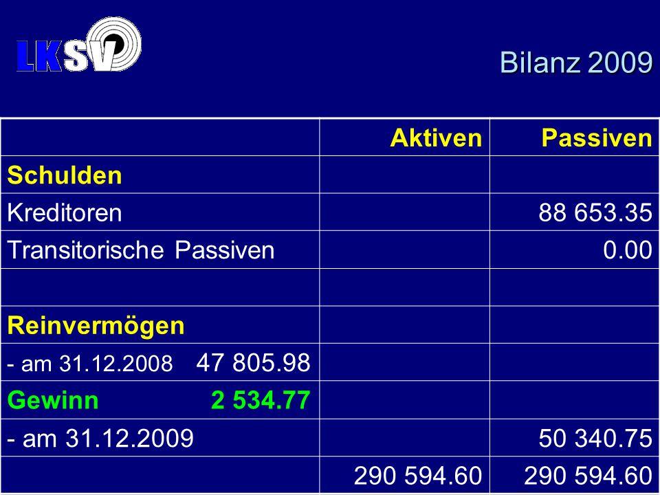 AktivenPassiven Schulden Kreditoren88 653.35 Transitorische Passiven0.00 Reinvermögen - am 31.12.2008 47 805.98 Gewinn2 534.77 - am 31.12.200950 340.7