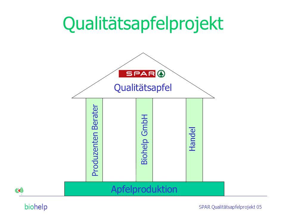 biohelp SPAR Qualitätsapfelprojekt 05 Reduziert längerfristig Populationsgröße Andere Pflanzenschutzmaßnahmen werden nicht beeinträchtigt Einmaliger A