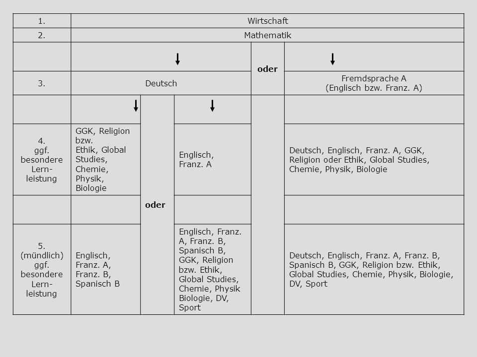 1.Wirtschaft 2.Mathematik oder 3.Deutsch Fremdsprache A (Englisch bzw. Franz. A) oder 4. ggf. besondere Lern- leistung GGK, Religion bzw. Ethik, Globa