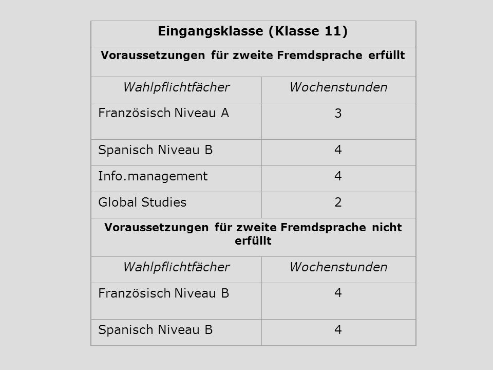 Eingangsklasse (Klasse 11) Voraussetzungen für zweite Fremdsprache erfüllt WahlpflichtfächerWochenstunden Französisch Niveau A3 Spanisch Niveau B4 Inf