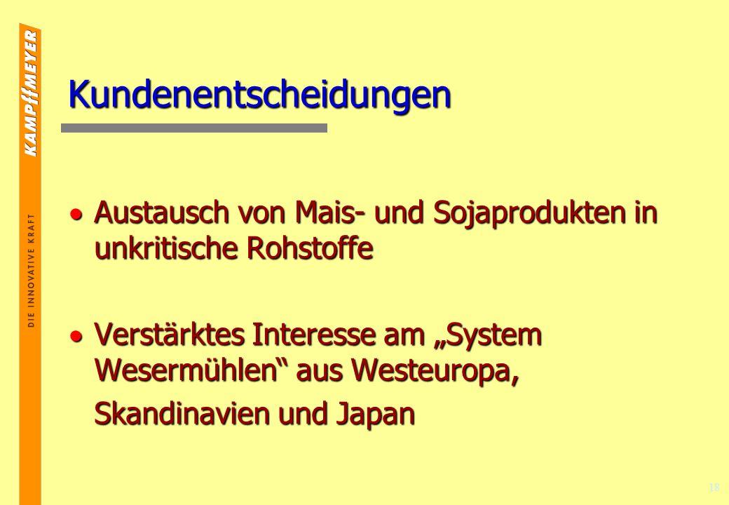 18 Kundenentscheidungen Austausch von Mais- und Sojaprodukten in unkritische Rohstoffe Austausch von Mais- und Sojaprodukten in unkritische Rohstoffe Verstärktes Interesse am System Wesermühlen aus Westeuropa, Verstärktes Interesse am System Wesermühlen aus Westeuropa, Skandinavien und Japan