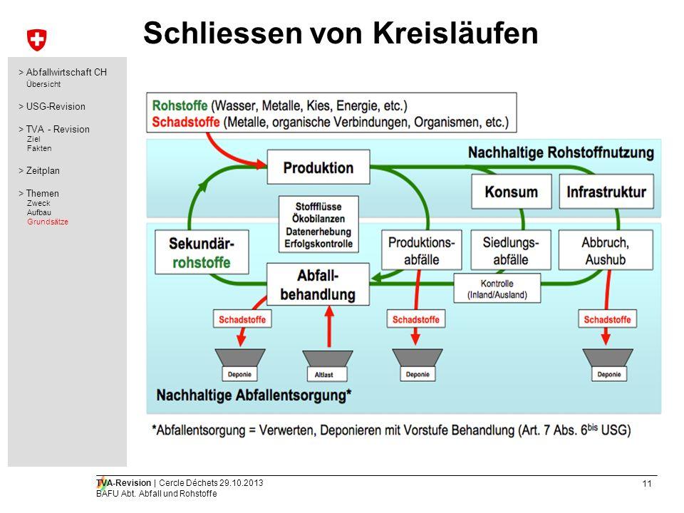 11 TVA-Revision | Cercle Déchets 29.10.2013 BAFU Abt. Abfall und Rohstoffe Schliessen von Kreisläufen > Abfallwirtschaft CH Übersicht > USG-Revision >
