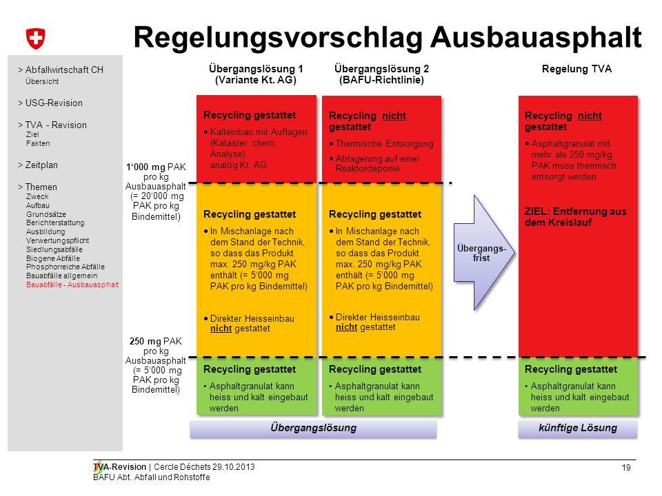 19 TVA-Revision | Cercle Déchets 29.10.2013 BAFU Abt. Abfall und Rohstoffe Regelungsvorschlag Ausbauasphalt Übergangslösung künftige Lösung > Abfallwi