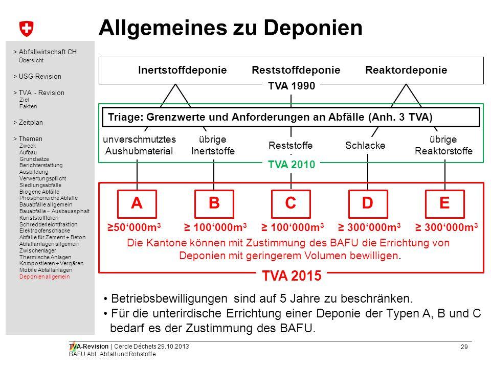 29 TVA-Revision | Cercle Déchets 29.10.2013 BAFU Abt. Abfall und Rohstoffe Allgemeines zu Deponien InertstoffdeponieReststoffdeponieReaktordeponie unv