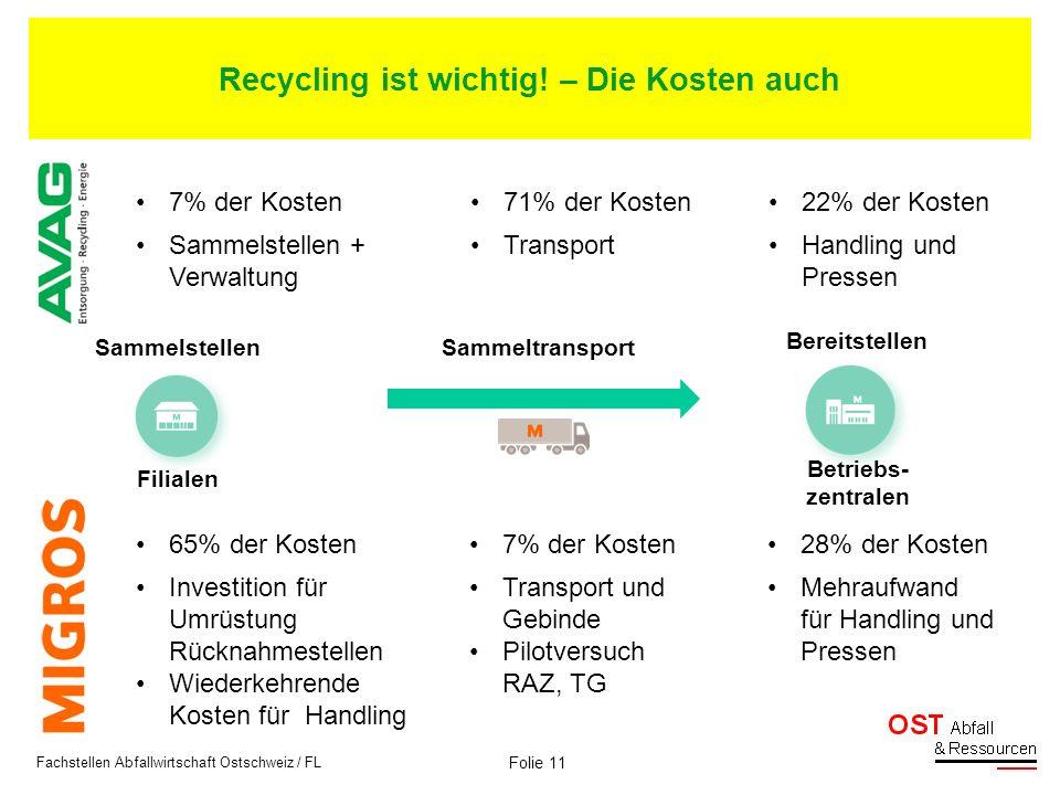 Folie 11 Fachstellen Abfallwirtschaft Ostschweiz / FL Filialen Betriebs- zentralen 65% der Kosten7% der Kosten28% der Kosten Investition für Umrüstung
