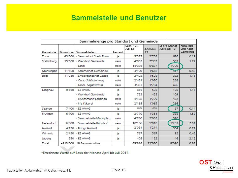 Folie 13 Fachstellen Abfallwirtschaft Ostschweiz / FL Sammelstelle und Benutzer