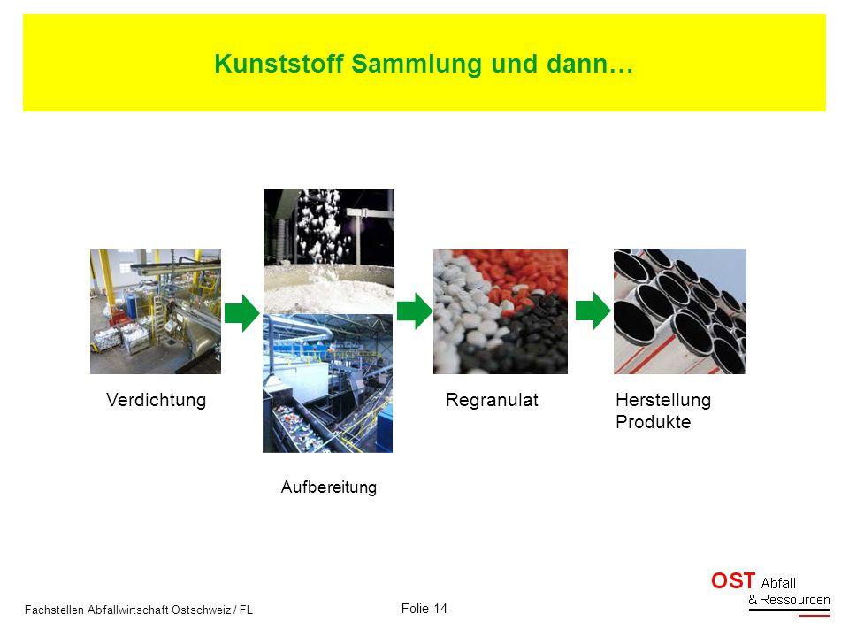 Ökobilanz Rechner ZH, Systemgrenzen Folie 15 Fachstellen Abfallwirtschaft Ostschweiz / FL