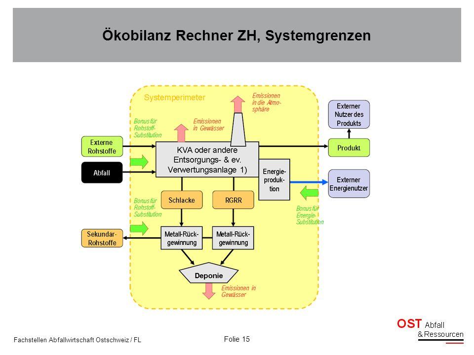 Folie 16 Fachstellen Abfallwirtschaft Ostschweiz / FL Kriterien zur Annahme in der KVA Nein Grosse Zusatzbelastung.