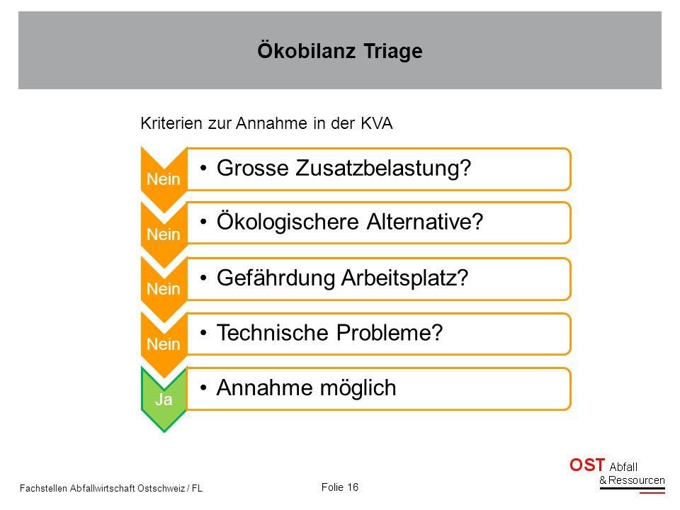 Folie 16 Fachstellen Abfallwirtschaft Ostschweiz / FL Kriterien zur Annahme in der KVA Nein Grosse Zusatzbelastung? Nein Ökologischere Alternative? Ne