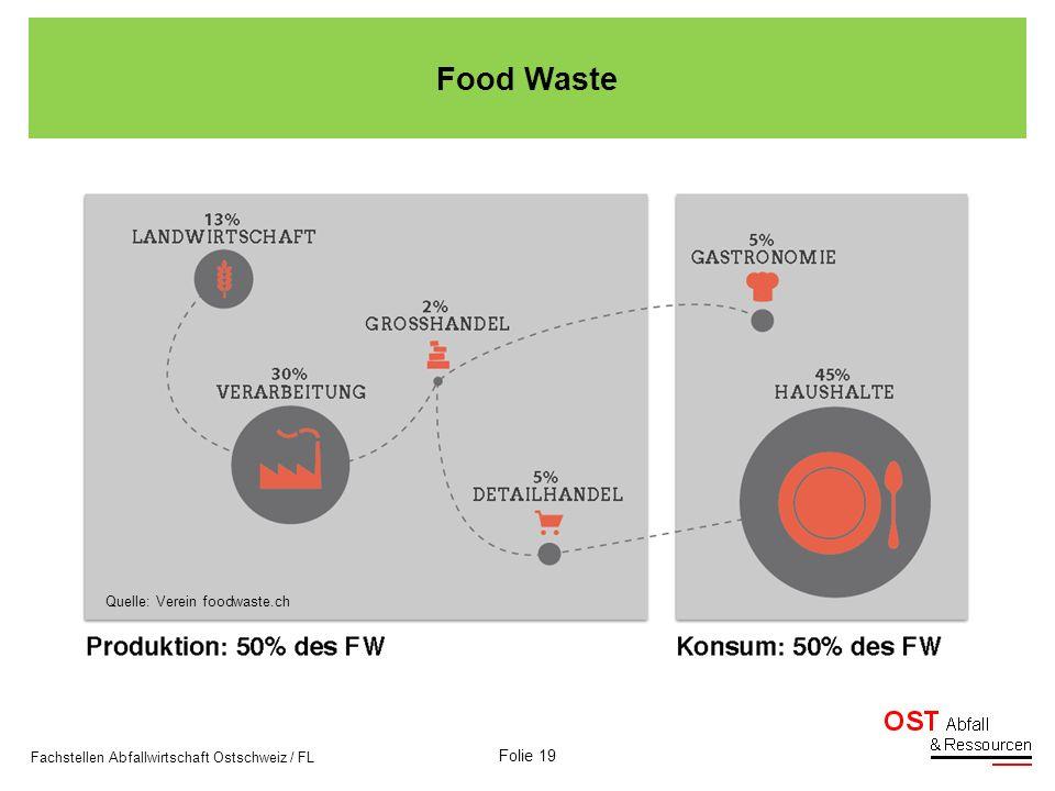 Folie 19 Fachstellen Abfallwirtschaft Ostschweiz / FL Quelle: Verein foodwaste.ch Food Waste