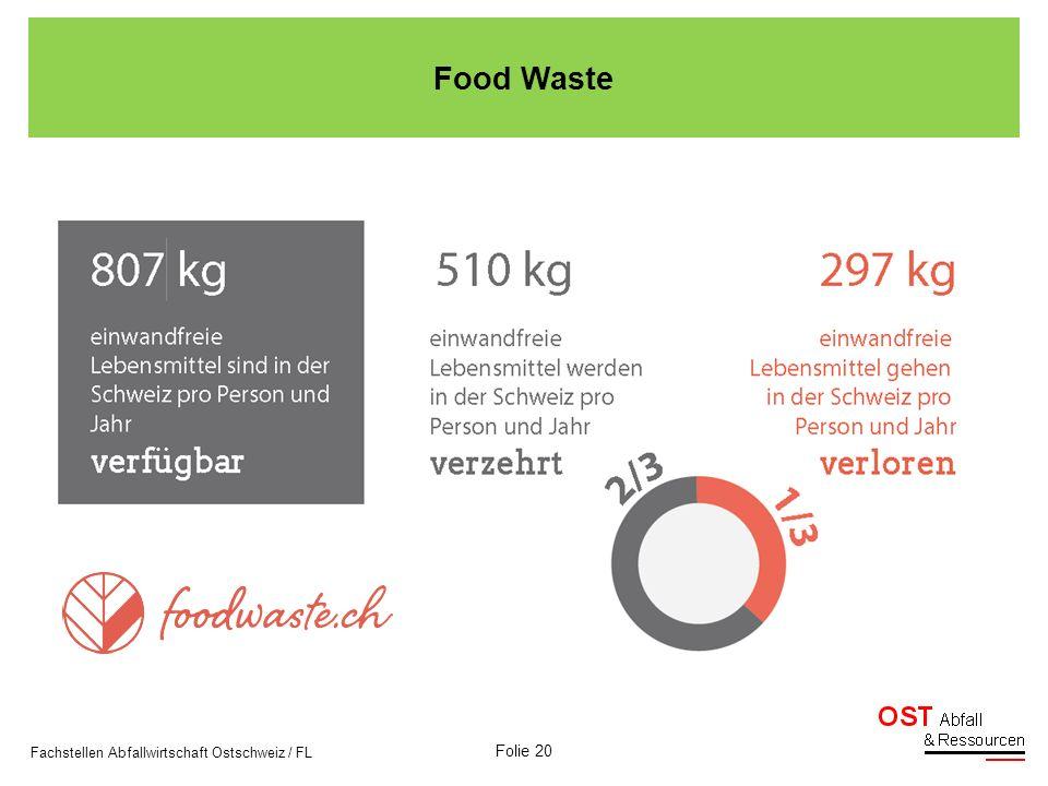 Folie 21 Fachstellen Abfallwirtschaft Ostschweiz / FL Restmüllanalyse Niederösterreich Institut für Abfallwirtschaft Universität für Bodenkultur, Wien Food Waste