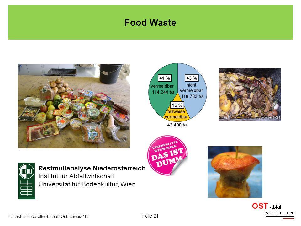 Folie 21 Fachstellen Abfallwirtschaft Ostschweiz / FL Restmüllanalyse Niederösterreich Institut für Abfallwirtschaft Universität für Bodenkultur, Wien