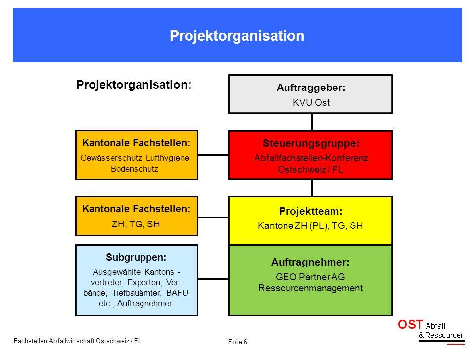 Folie 6 Fachstellen Abfallwirtschaft Ostschweiz / FL Projektorganisation Kantonale Fachstellen: Gewässerschutz Lufthygiene Bodenschutz Projektorganisa
