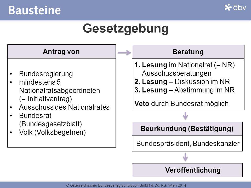 © Österreichischer Bundesverlag Schulbuch GmbH & Co. KG, Wien 2014 Gesetzgebung Antrag von 1. Lesung im Nationalrat (= NR) Ausschussberatungen 2. Lesu