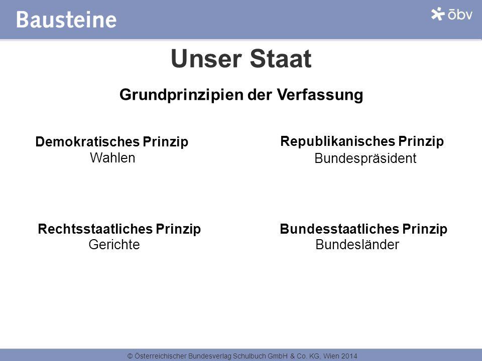 © Österreichischer Bundesverlag Schulbuch GmbH & Co. KG, Wien 2014 Unser Staat Grundprinzipien der Verfassung Republikanisches Prinzip Demokratisches