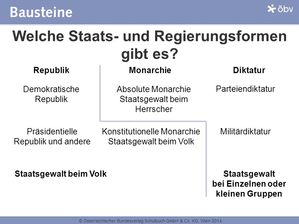 © Österreichischer Bundesverlag Schulbuch GmbH & Co. KG, Wien 2014 Welche Staats- und Regierungsformen gibt es? Republik Monarchie Diktatur Demokratis