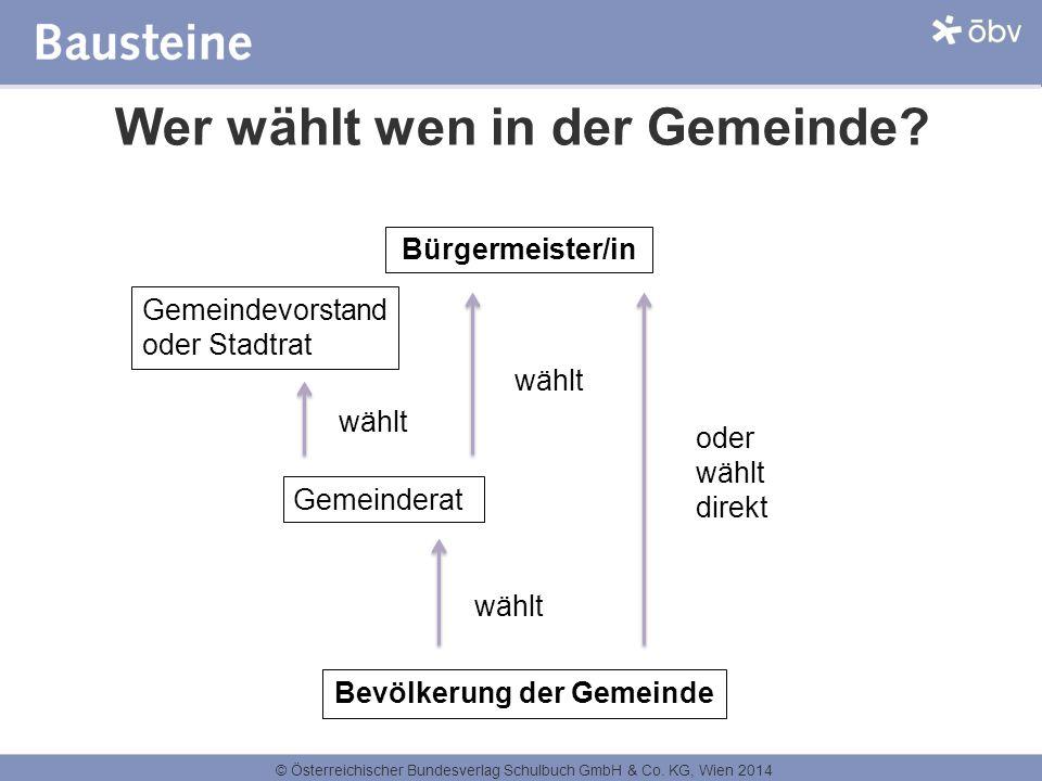 © Österreichischer Bundesverlag Schulbuch GmbH & Co. KG, Wien 2014 Wer wählt wen in der Gemeinde? Bürgermeister/in Gemeindevorstand oder Stadtrat Geme