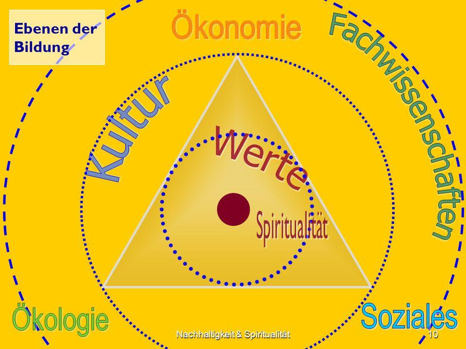 Ebenen der Bildung 10Nachhaltigkeit & Spiritualität