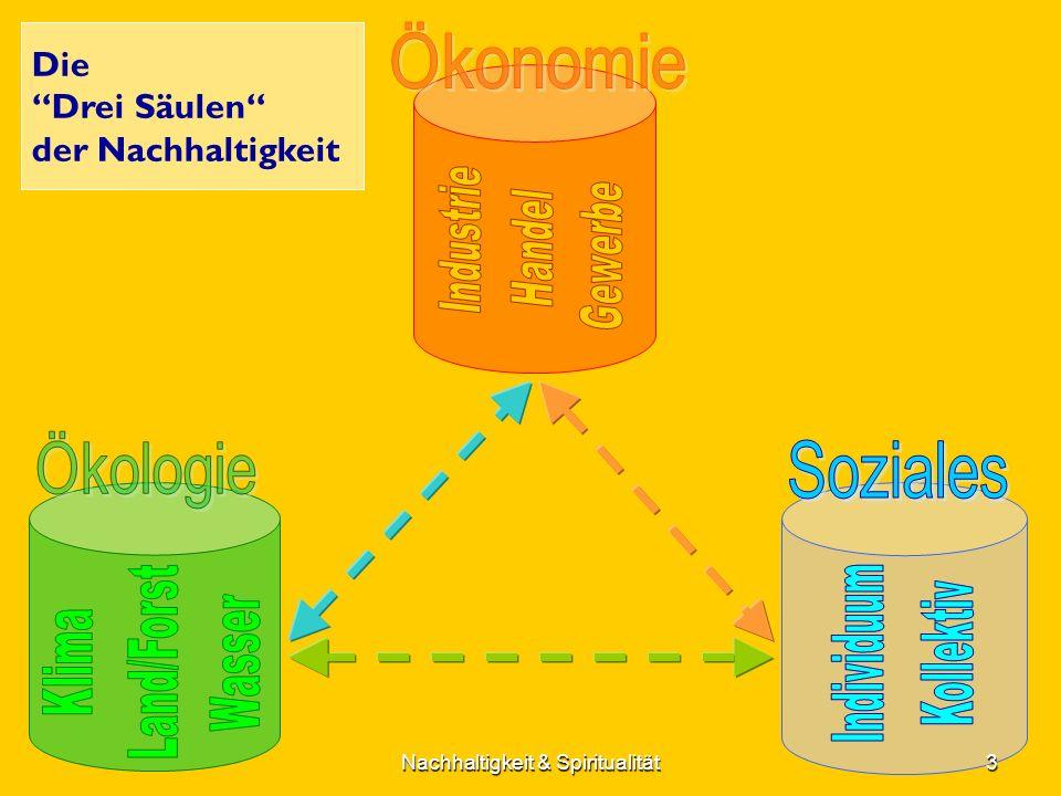 Die Drei Säulen der Nachhaltigkeit 3Nachhaltigkeit & Spiritualität