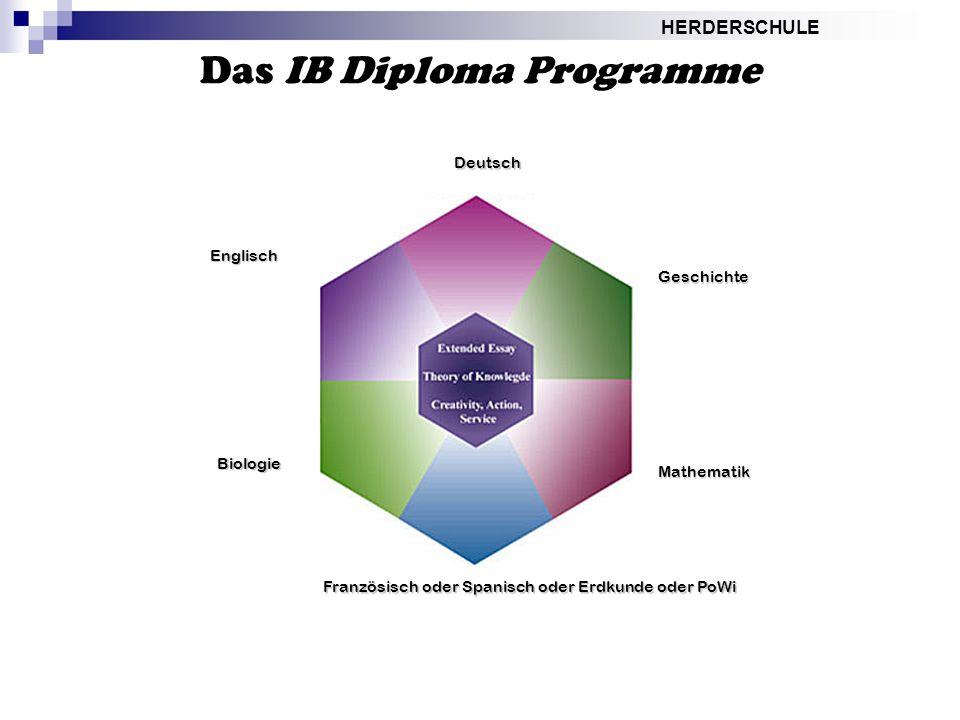 HERDERSCHULE Das IB Diploma Programme Englisch Biologie Deutsch Geschichte Französisch oder Spanisch oder Erdkunde oder PoWi Mathematik
