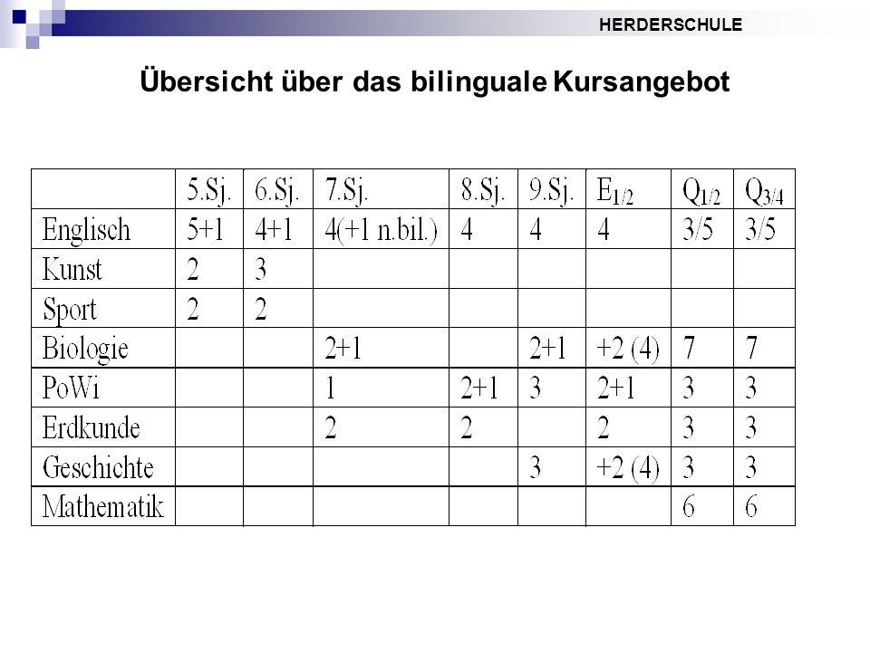 HERDERSCHULE Übersicht über das bilinguale Kursangebot