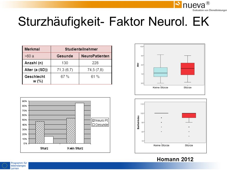 Sturzhäufigkeit- Faktor Neurol. EK MerkmalStudienteilnehmer >60 aGesundeNeuroPatienten Anzahl (n)130228 Alter (a (SD))71,3 (6,7)74,5 (7,8) Geschlecht