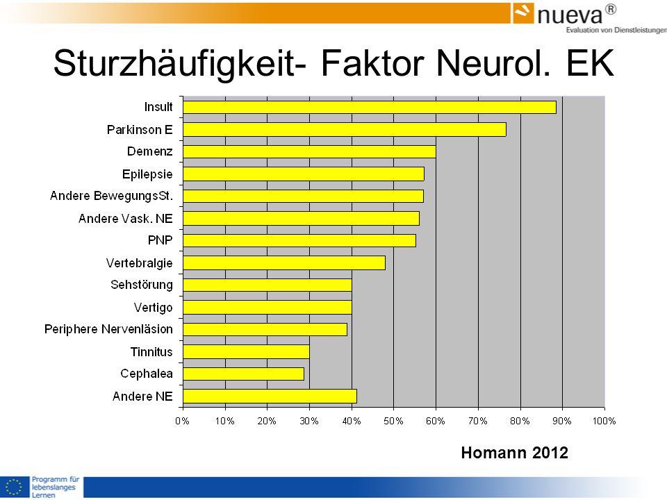 Sturzhäufigkeit- Faktor Neurol. EK Homann 2012