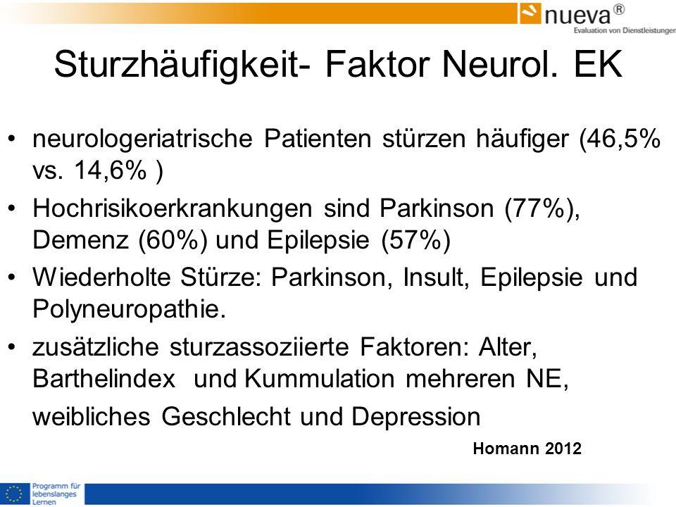 Sturzhäufigkeit- Faktor Neurol. EK neurologeriatrische Patienten stürzen häufiger (46,5% vs. 14,6% ) Hochrisikoerkrankungen sind Parkinson (77%), Deme
