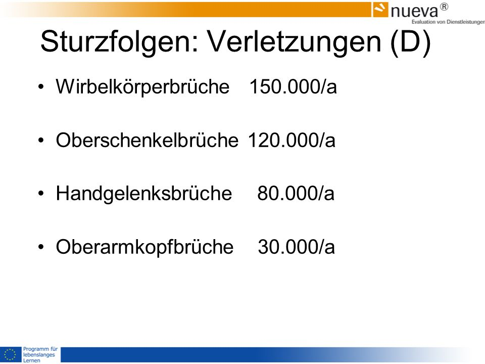 Sturzfolgen: Verletzungen (D) Wirbelkörperbrüche 150.000/a Oberschenkelbrüche 120.000/a Handgelenksbrüche 80.000/a Oberarmkopfbrüche 30.000/a