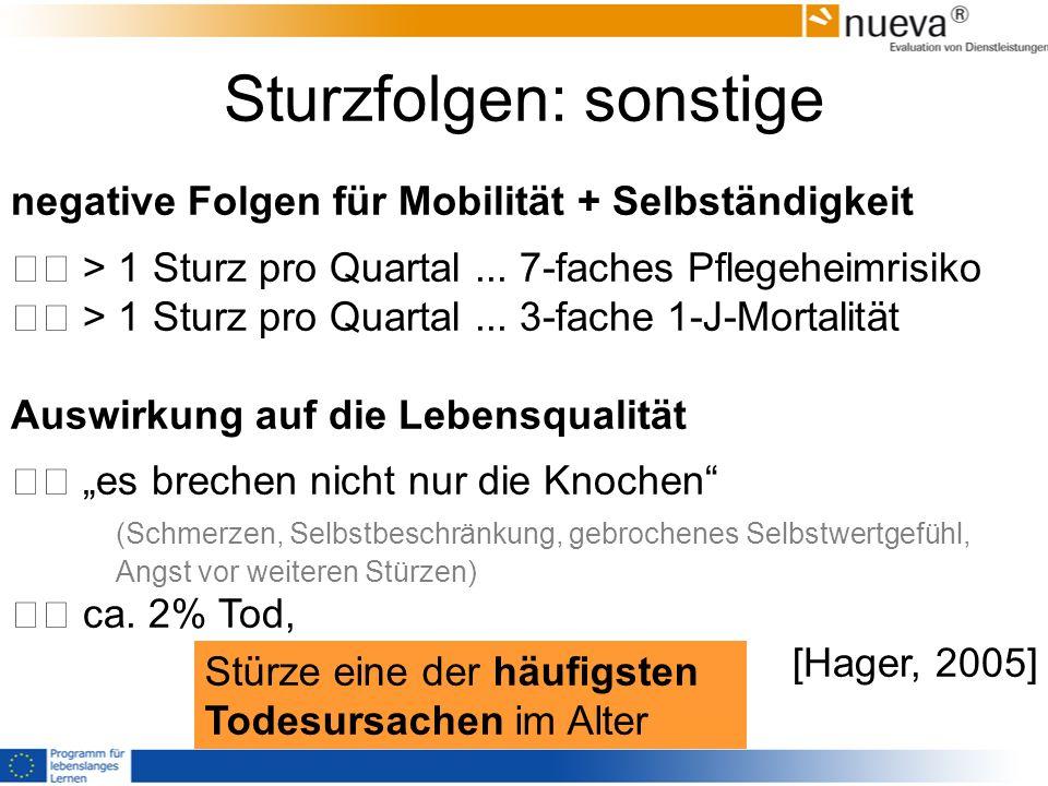 Sturzfolgen: sonstige negative Folgen für Mobilität + Selbständigkeit > 1 Sturz pro Quartal... 7-faches Pflegeheimrisiko > 1 Sturz pro Quartal... 3-fa