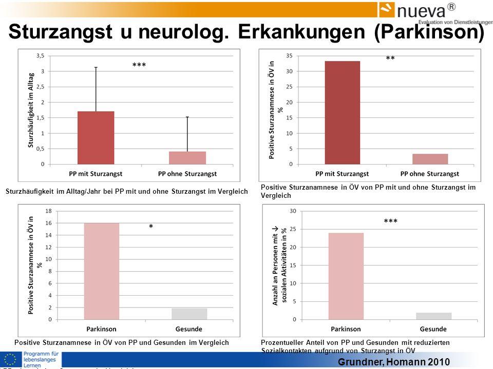 Sturzangst u neurolog. Erkankungen (Parkinson) Prozentueller Anteil von PP und Gesunden mit reduzierten Sozialkontakten aufgrund von Sturzangst in ÖV