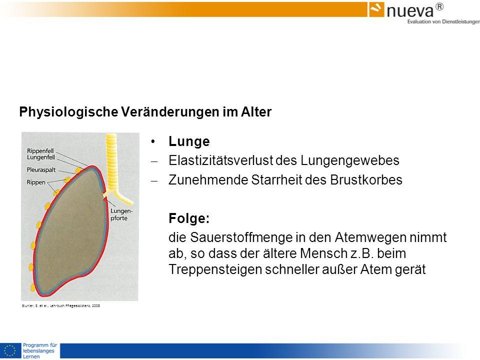 Physiologische Veränderungen im Alter Lunge Elastizitätsverlust des Lungengewebes Zunehmende Starrheit des Brustkorbes Folge: die Sauerstoffmenge in d
