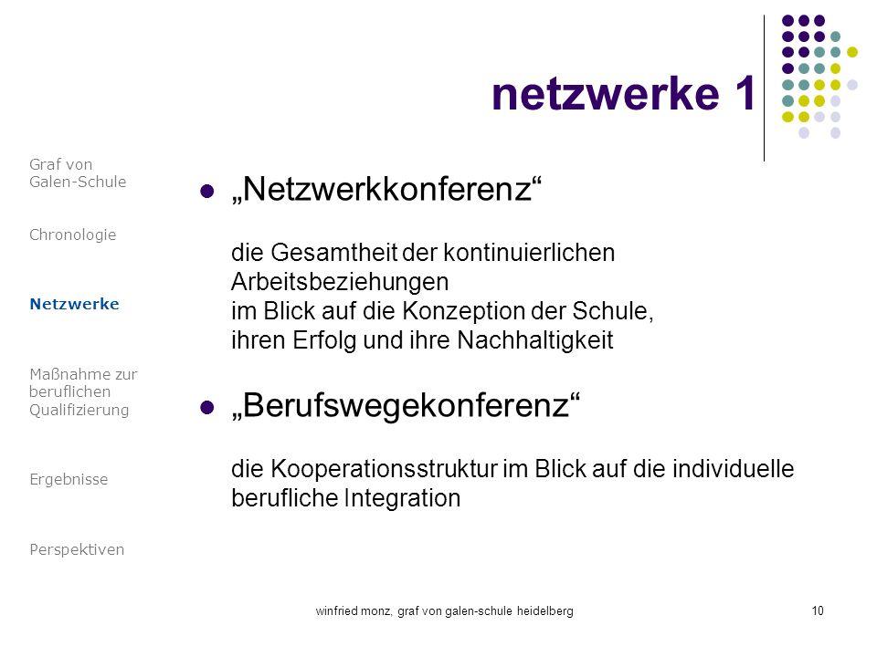 winfried monz, graf von galen-schule heidelberg10 netzwerke 1 Netzwerkkonferenz die Gesamtheit der kontinuierlichen Arbeitsbeziehungen im Blick auf di