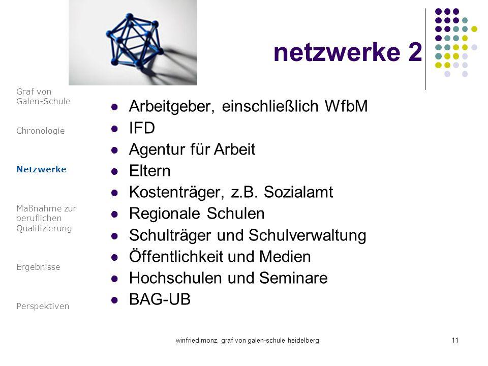 winfried monz, graf von galen-schule heidelberg11 netzwerke 2 Arbeitgeber, einschließlich WfbM IFD Agentur für Arbeit Eltern Kostenträger, z.B. Sozial