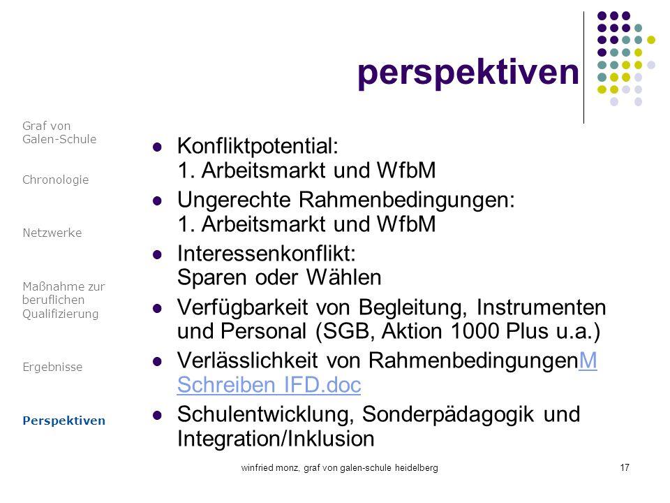 winfried monz, graf von galen-schule heidelberg17 perspektiven Konfliktpotential: 1. Arbeitsmarkt und WfbM Ungerechte Rahmenbedingungen: 1. Arbeitsmar