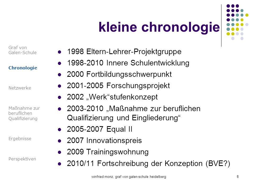 winfried monz, graf von galen-schule heidelberg8 kleine chronologie 1998 Eltern-Lehrer-Projektgruppe 1998-2010 Innere Schulentwicklung 2000 Fortbildun