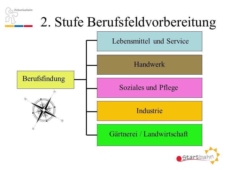 2. Stufe Berufsfeldvorbereitung Berufsfindung Lebensmittel und Service Handwerk Soziales und Pflege Industrie Gärtnerei / Landwirtschaft