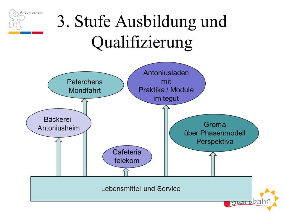 3. Stufe Ausbildung und Qualifizierung Lebensmittel und Service Bäckerei Antoniusheim