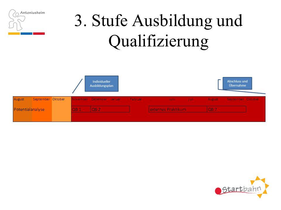 3. Stufe Ausbildung und Qualifizierung