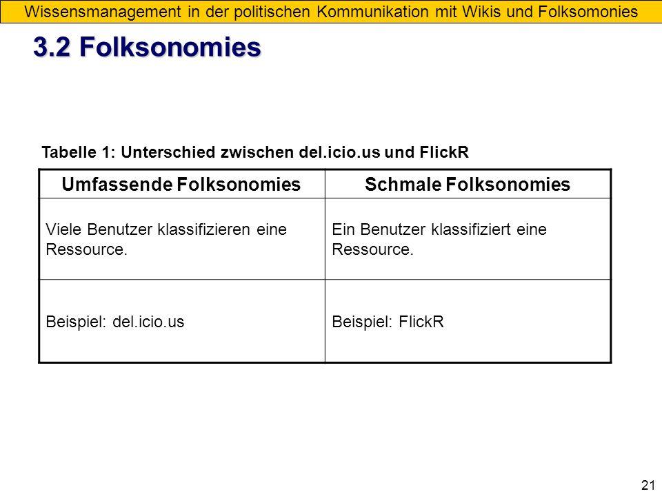 21 Wissensmanagement in der politischen Kommunikation mit Wikis und Folksomonies Umfassende FolksonomiesSchmale Folksonomies Viele Benutzer klassifizi