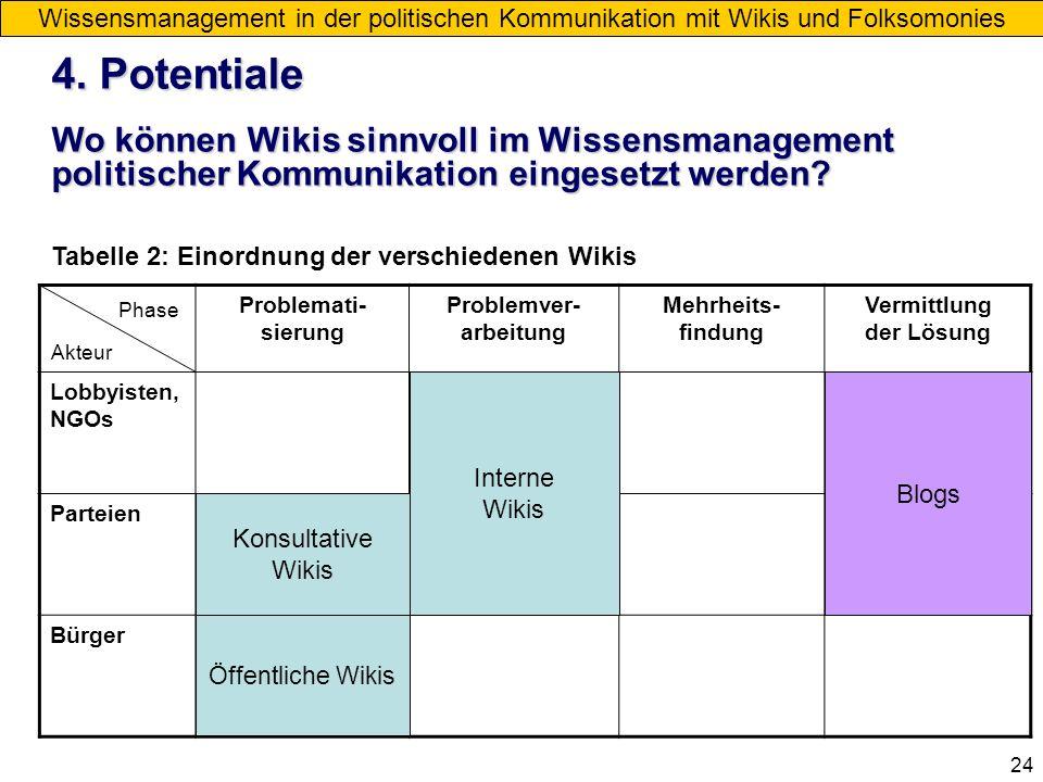 24 Problemati- sierung Problemver- arbeitung Mehrheits- findung Vermittlung der Lösung Lobbyisten, NGOs Parteien Bürger Öffentliche Wikis Interne Wiki