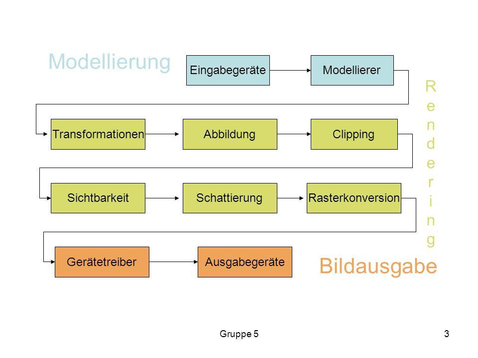 Gruppe 53 EingabegeräteModellierer TransformationenAbbildungClipping SichtbarkeitSchattierungRasterkonversion GerätetreiberAusgabegeräte Modellierung Bildausgabe RenderingRendering