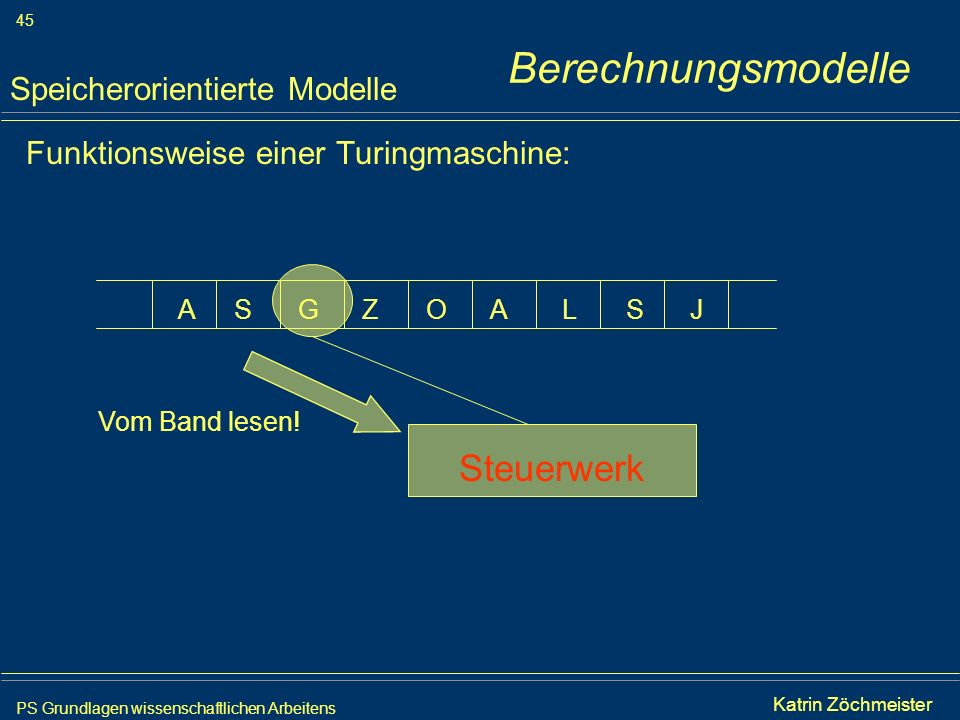 PS Grundlagen wissenschaftlichen Arbeitens 45 Iris Meyer Funktionsweise einer Turingmaschine: Speicherorientierte Modelle AAGSSZOLJ Steuerwerk Vom Ban