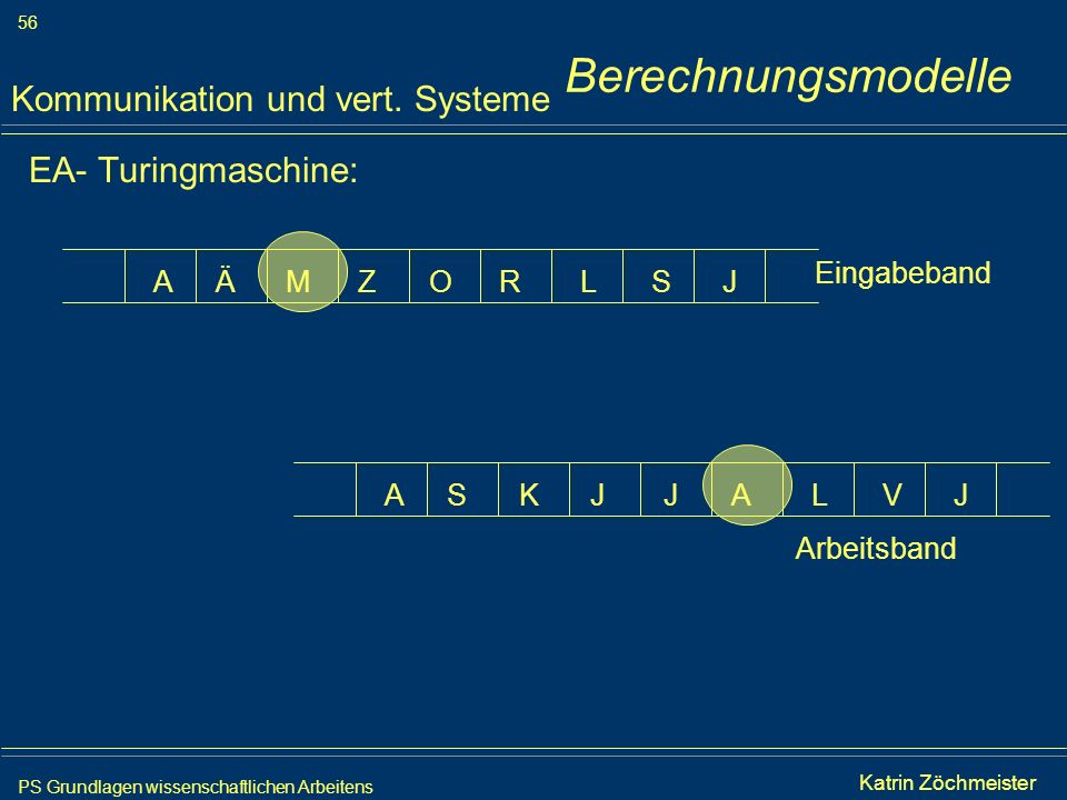PS Grundlagen wissenschaftlichen Arbeitens 56 Iris Meyer EA- Turingmaschine: Kommunikation und vert. Systeme AAKSVJJLJ ARMÄSZOLJ Arbeitsband Eingabeba
