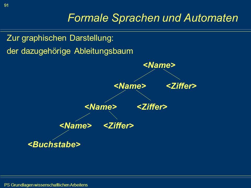PS Grundlagen wissenschaftlichen Arbeitens 91 Iris Meyer Formale Sprachen und Automaten Zur graphischen Darstellung: der dazugehörige Ableitungsbaum