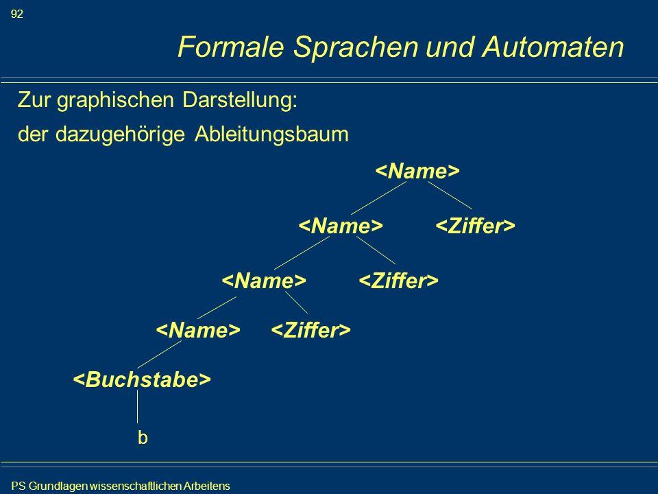 PS Grundlagen wissenschaftlichen Arbeitens 92 Iris Meyer Formale Sprachen und Automaten Zur graphischen Darstellung: der dazugehörige Ableitungsbaum b